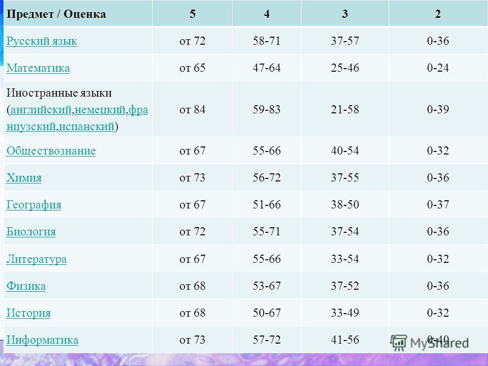 Предмет / Оценка5432 Русский языкот 7258-7137-570-36 Математикаот 6547-6425-460-24 Иностранные языки (английский,немецкий,фра нцузский,испанский)английскийнемецкийфра нцузскийиспанский от 8459-8321-580-39 Обществознаниеот 6755-6640-540-32 Химияот 735