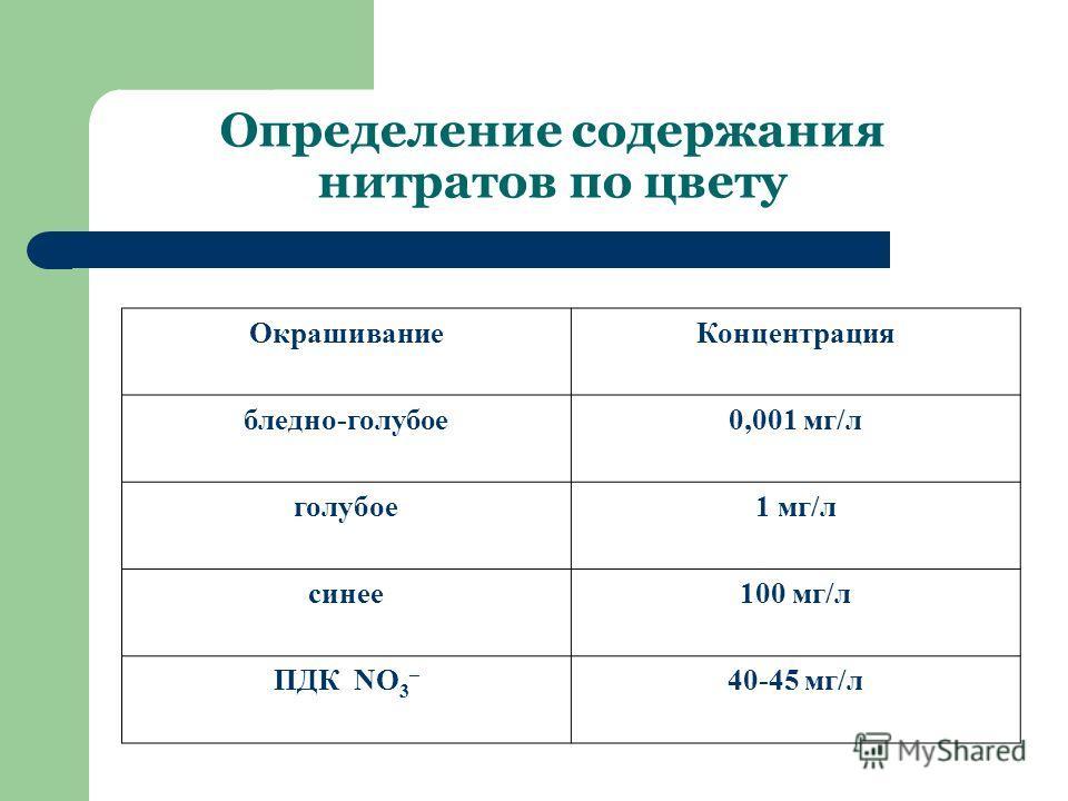 Определение содержания нитратов по цвету ОкрашиваниеКонцентрация бледно-голубое0,001 мг/л голубое1 мг/л синее100 мг/л ПДК NO 3 – 40-45 мг/л