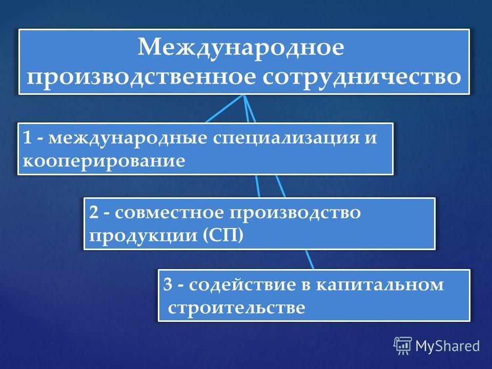 Международное производственное сотрудничество 1 - международные специализация и кооперирование 2 - совместное производство продукции (СП) 3 - содействие в капитальном строительстве