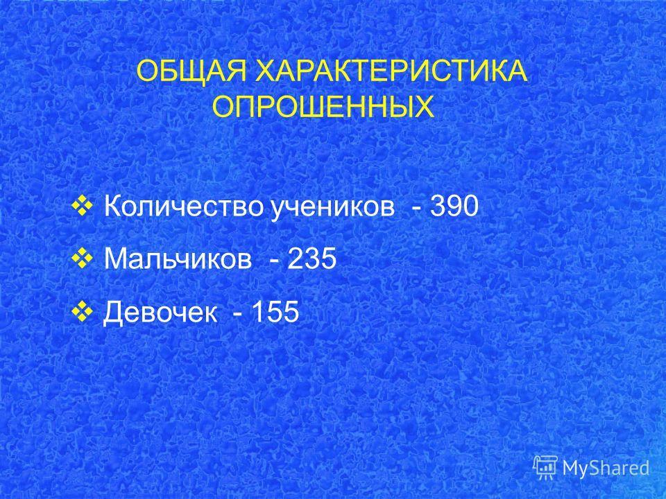 Количество учеников - 390 Мальчиков - 235 Девочек - 155 ОБЩАЯ ХАРАКТЕРИСТИКА ОПРОШЕННЫХ