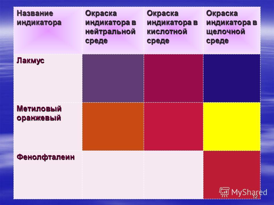Название индикатора Окраска индикатора в нейтральной среде Окраска индикатора в кислотной среде Окраска индикатора в щелочной среде Лакмус Метиловый оранжевый Фенолфталеин 12