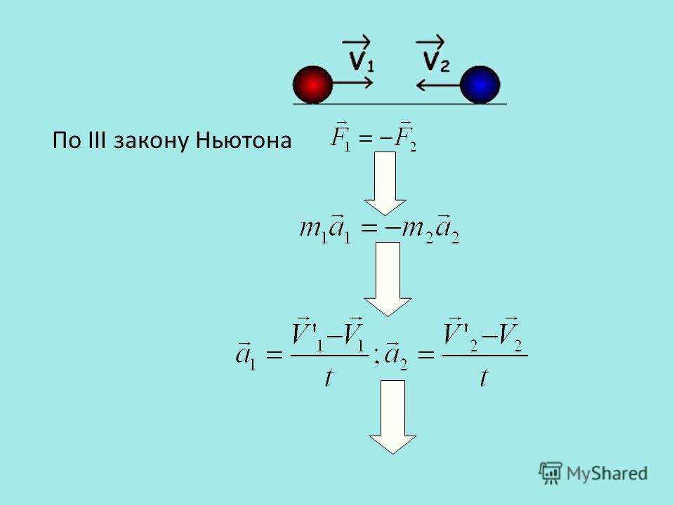 По III закону Ньютона
