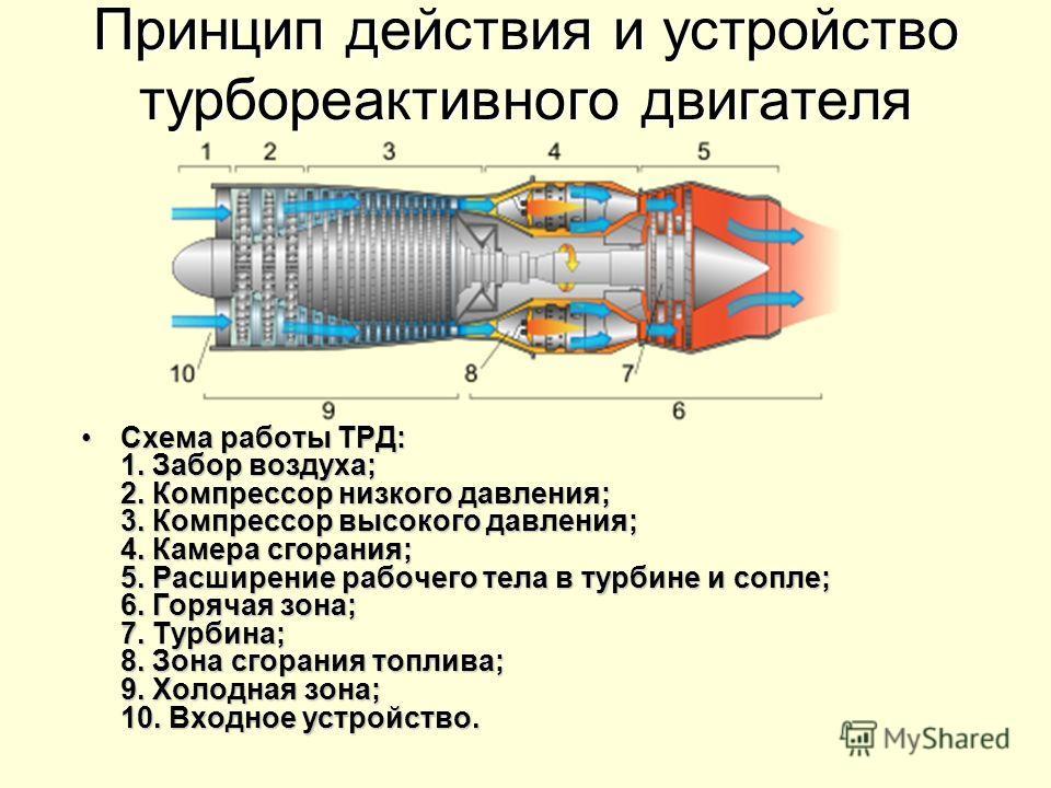 Принцип действия и устройство турбореактивного двигателя Схема работы ТРД: 1. Забор воздуха; 2. Компрессор низкого давления; 3. Компрессор высокого давления; 4. Камера сгорания; 5. Расширение рабочего тела в турбине и сопле; 6. Горячая зона; 7. Турби