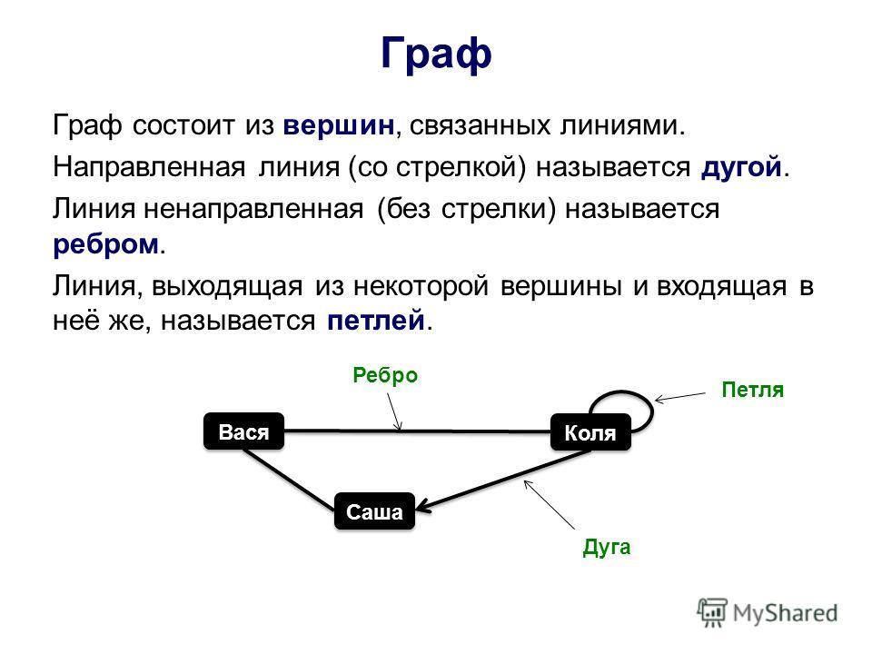 Граф Граф состоит из вершин, связанных линиями. Направленная линия (со стрелкой) называется дугой. Линия ненаправленная (без стрелки) называется ребром. Линия, выходящая из некоторой вершины и входящая в неё же, называется петлей. Вася Коля Саша Дуга