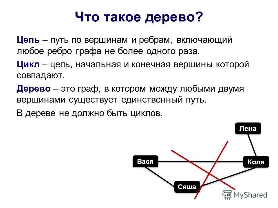 Что такое дерево? Цепь – путь по вершинам и ребрам, включающий любое ребро графа не более одного раза. Цикл – цепь, начальная и конечная вершины которой совпадают. Дерево – это граф, в котором между любыми двумя вершинами существует единственный путь