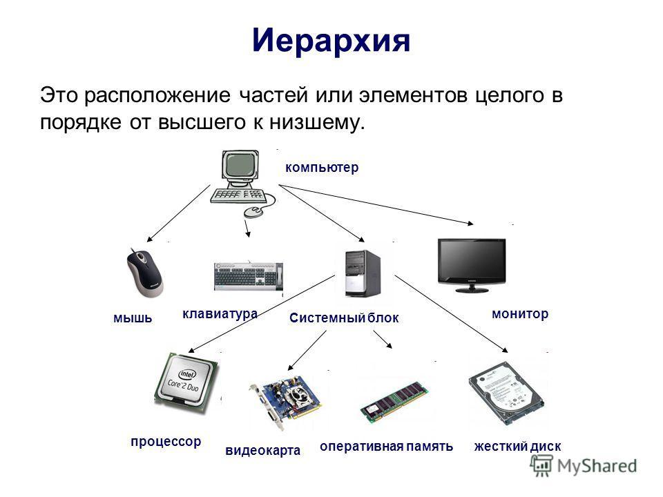 Иерархия Это расположение частей или элементов целого в порядке от высшего к низшему. компьютер мышь клавиатурамонитор процессор видеокарта оперативная память жесткий диск Системный блок