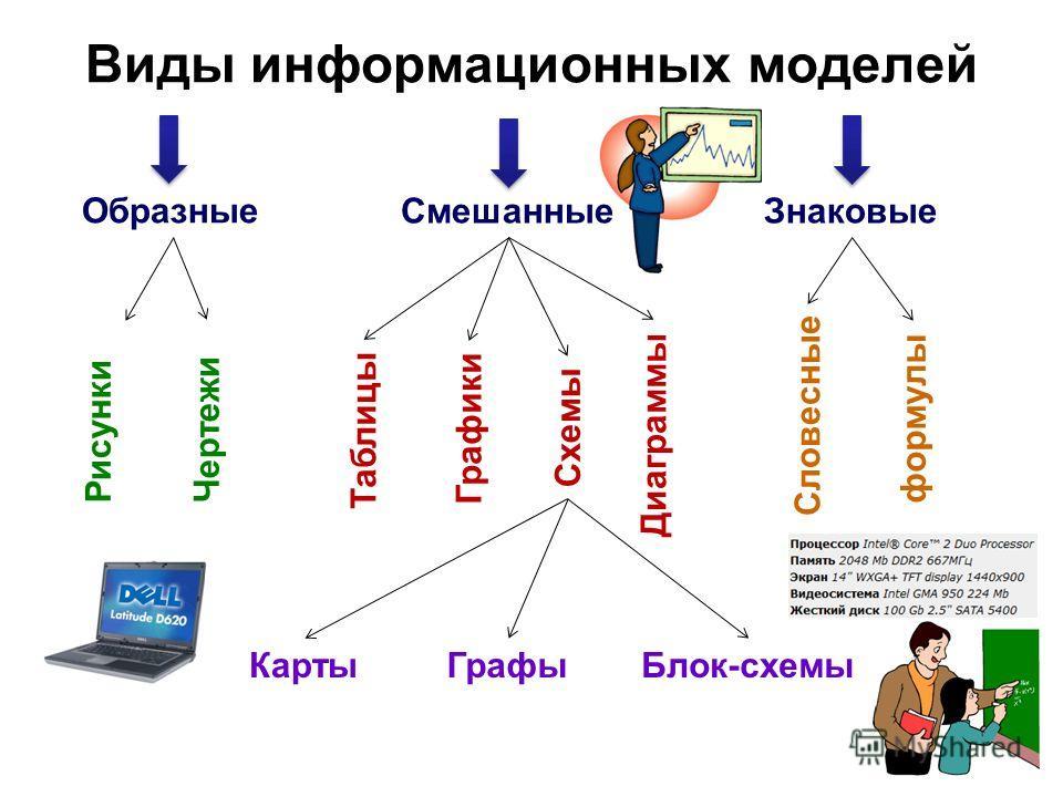 Виды информационных моделей Образные СмешанныеЗнаковые РисункиЧертежи Таблицы Графики Схемы Диаграммы Словесные формулы КартыГрафыБлок-схемы