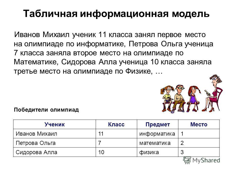 Иванов Михаил ученик 11 класса занял первое место на олимпиаде по информатике, Петрова Ольга ученица 7 класса заняла второе место на олимпиаде по Математике, Сидорова Алла ученица 10 класса заняла третье место на олимпиаде по Физике, … УченикКлассПре