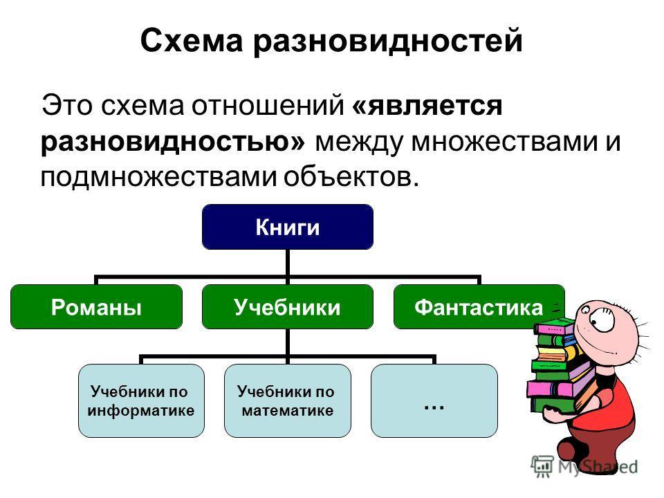 Это схема отношений «является разновидностью» между множествами и подмножествами объектов. Схема разновидностей Книги РоманыУчебники Учебники по информатике Учебники по математике … Фантастика