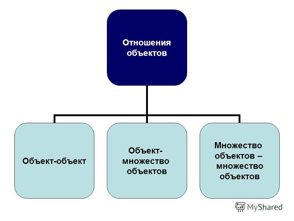 Отношения объектов Объект-объект Объект- множество объектов Множество объектов – множество объектов