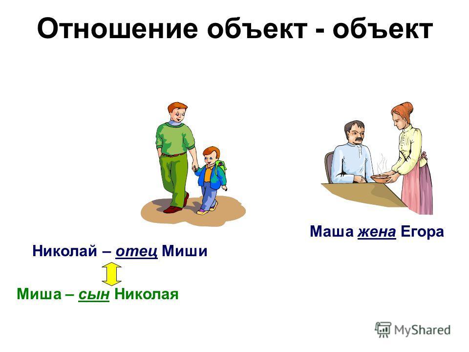Отношение объект - объект Николай – отец Миши Маша жена Егора Миша – сын Николая