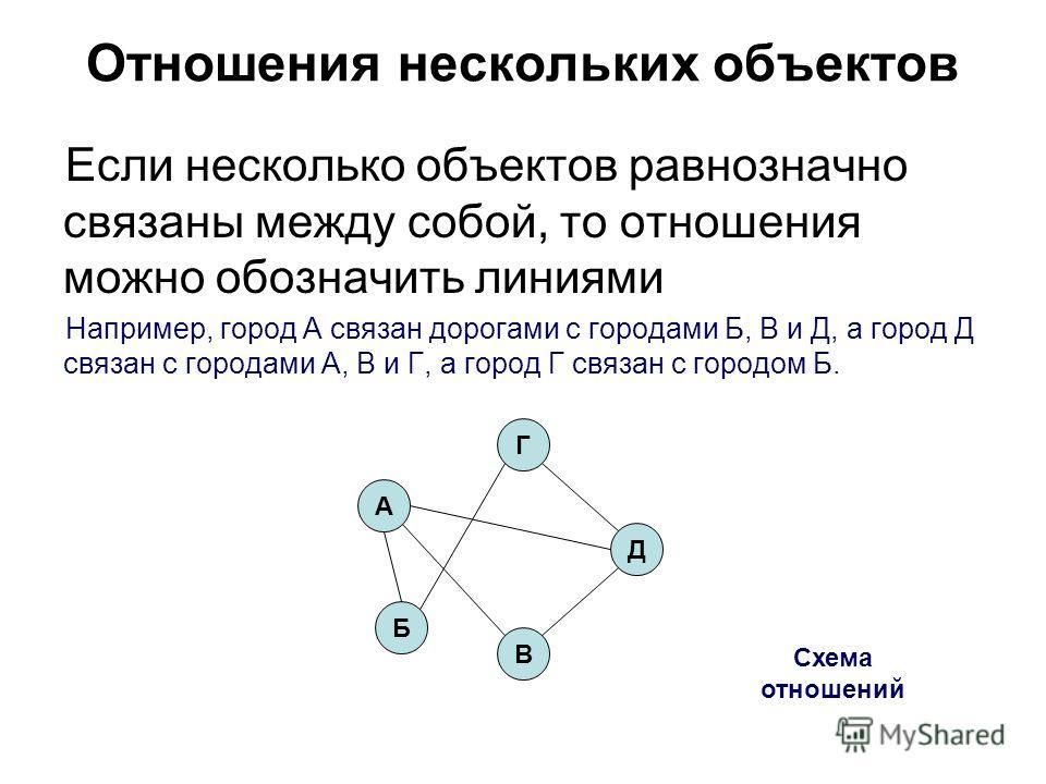 Отношения нескольких объектов Если несколько объектов равнозначно связаны между собой, то отношения можно обозначить линиями Например, город А связан дорогами с городами Б, В и Д, а город Д связан с городами А, В и Г, а город Г связан с городом Б. Сх