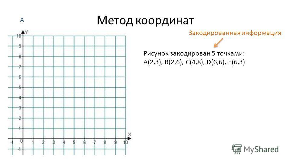 Метод координат Рисунок закодирован 5 точками: A(2,3), B(2,6), C(4,8), D(6,6), E(6,3) А Закодированная информация