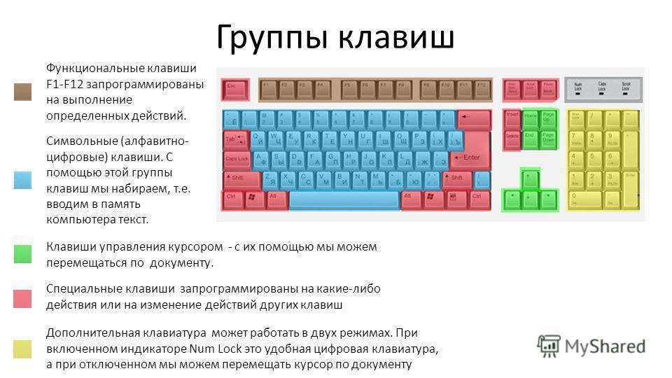 Группы клавиш Функциональные клавиши F1-F12 запрограммированы на выполнение определенных действий. Символьные (алфавитно- цифровые) клавиши. С помощью этой группы клавиш мы набираем, т.е. вводим в память компьютера текст. Клавиши управления курсором