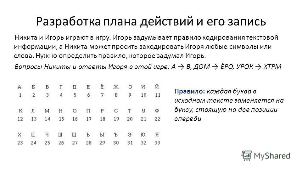 Разработка плана действий и его запись Правило: каждая буква в исходном тексте заменяется на букву, стоящую на две позиции впереди Никита и Игорь играют в игру. Игорь задумывает правило кодирования текстовой информации, а Никита может просить закодир