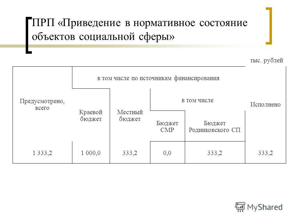 ПРП «Приведение в нормативное состояние объектов социальной сферы» тыс. рублей Предусмотрено, всего в том числе по источникам финансирования Исполнено Краевой бюджет Местный бюджет в том числе Бюджет СМР Бюджет Родниковского СП 1 333,21 000,0333,20,0