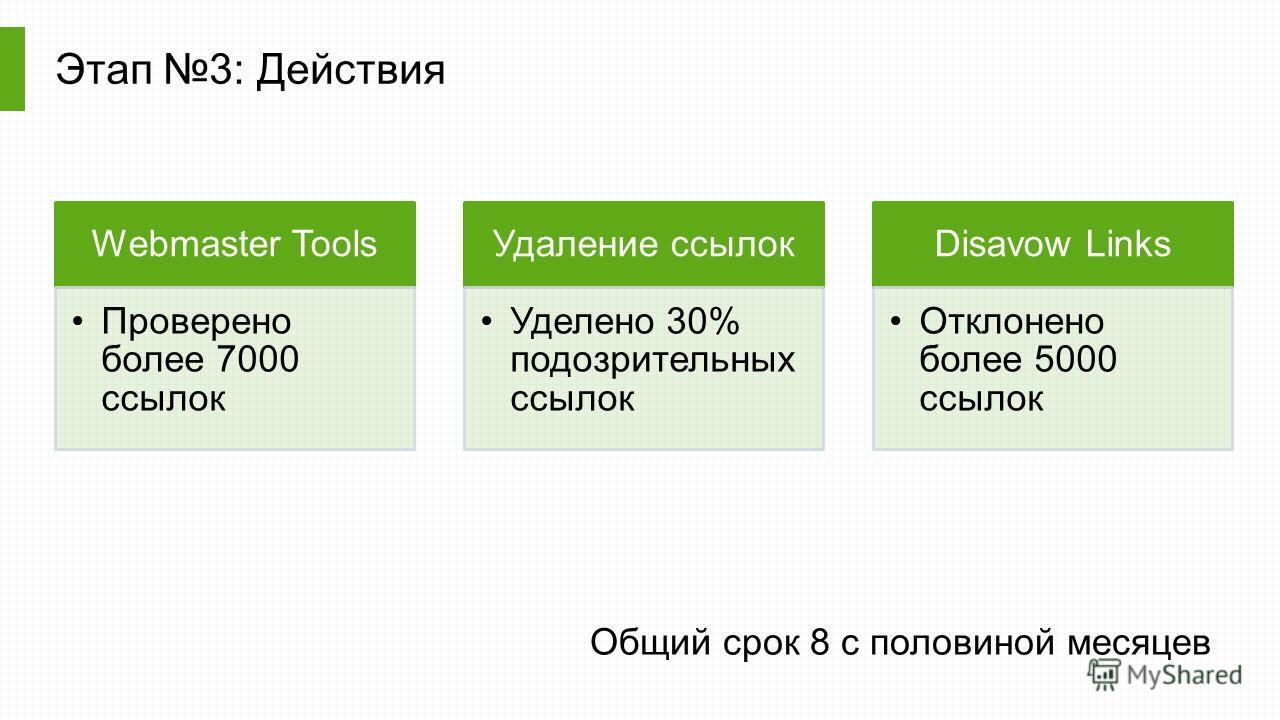 Этап 3: Действия Webmaster Tools Проверено более 7000 ссылок Удаление ссылок Уделено 30% подозрительных ссылок Disavow Links Отклонено более 5000 ссылок Общий срок 8 c половиной месяцев