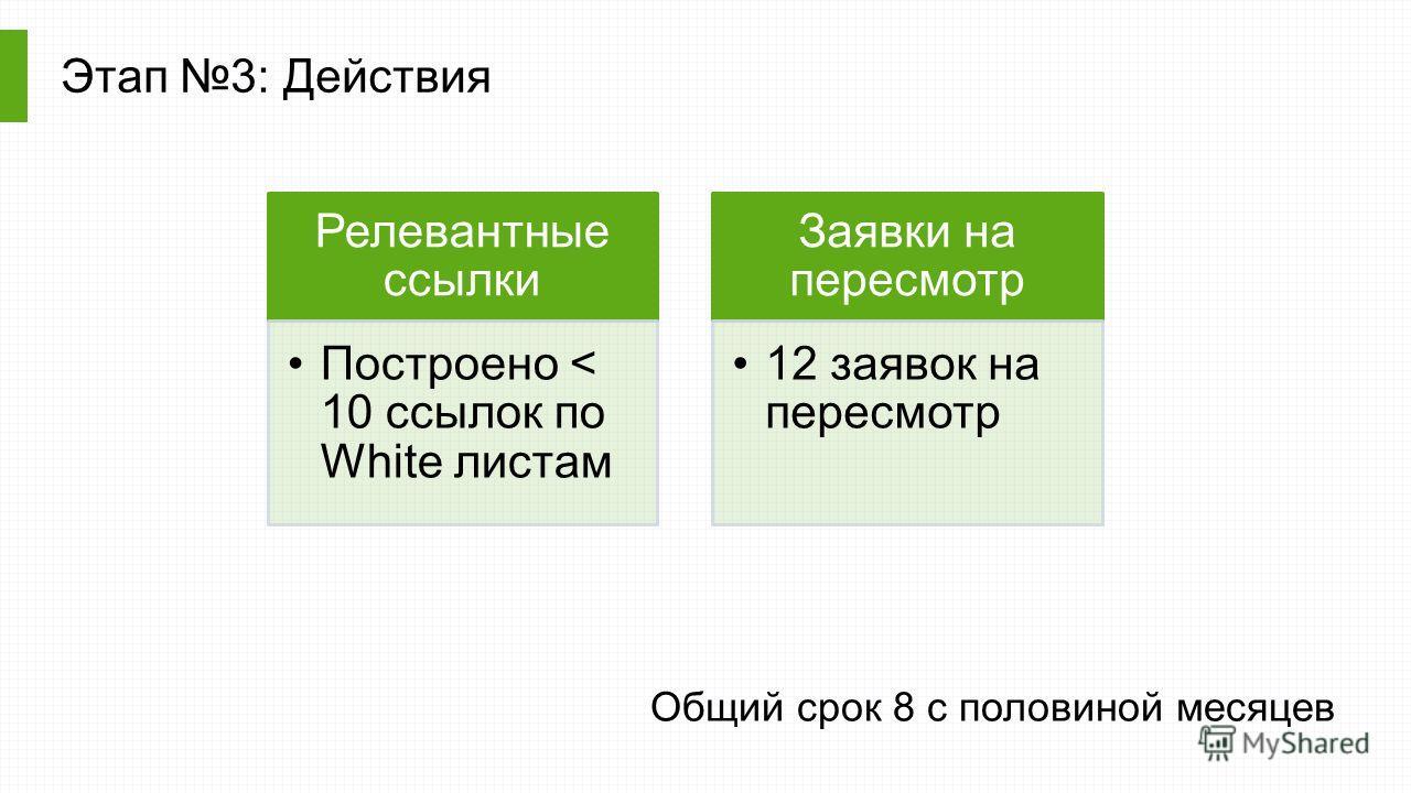 Этап 3: Действия Релевантные ссылки Построено < 10 ссылок по White листам Заявки на пересмотр 12 заявок на пересмотр Общий срок 8 c половиной месяцев