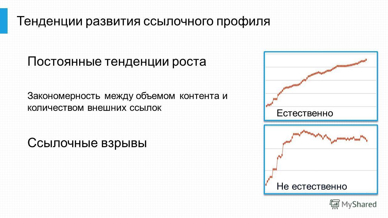 Тенденции развития ссылочного профиля Постоянные тенденции роста Закономерность между объемом контента и количеством внешних ссылок Ссылочные взрывы Не естественно Естественно