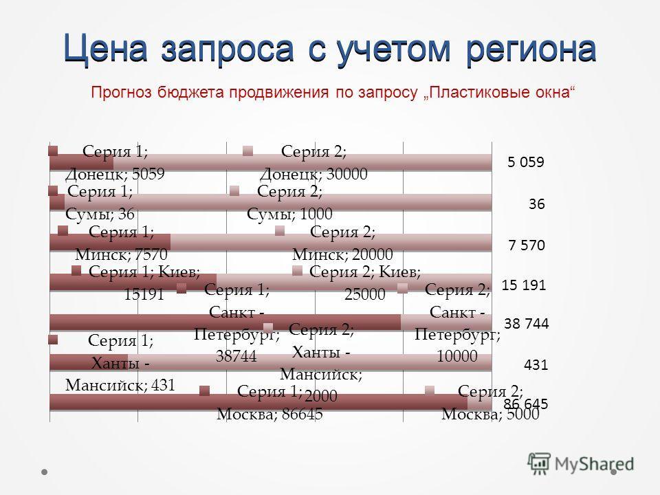 Цена запроса с учетом региона 7 570 38 744 431 Прогноз бюджета продвижения по запросу Пластиковые окна 5 059 36 15 191 86 645