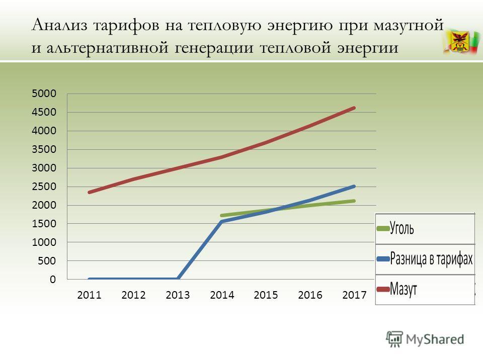 Анализ тарифов на тепловую энергию при мазутной и альтернативной генерации тепловой энергии