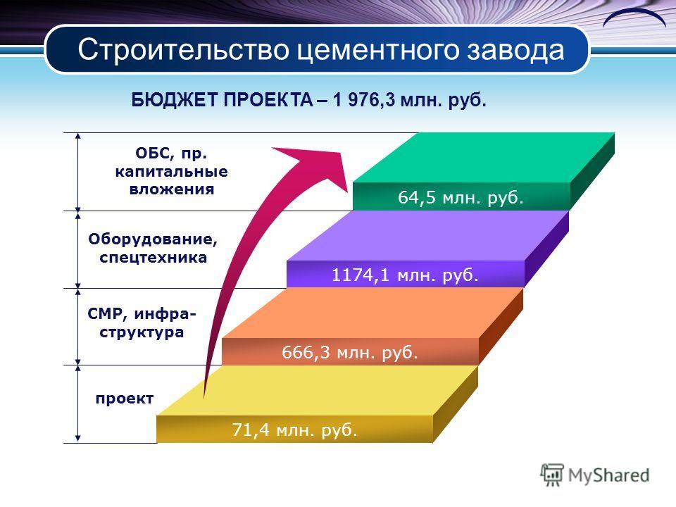Строительство цементного завода 64,5 млн. руб. 1174,1 млн. руб. 666,3 млн. руб. 71,4 млн. руб. ОБС, пр. капитальные вложения Оборудование, спецтехника СМР, инфра- структура проект БЮДЖЕТ ПРОЕКТА – 1 976,3 млн. руб.