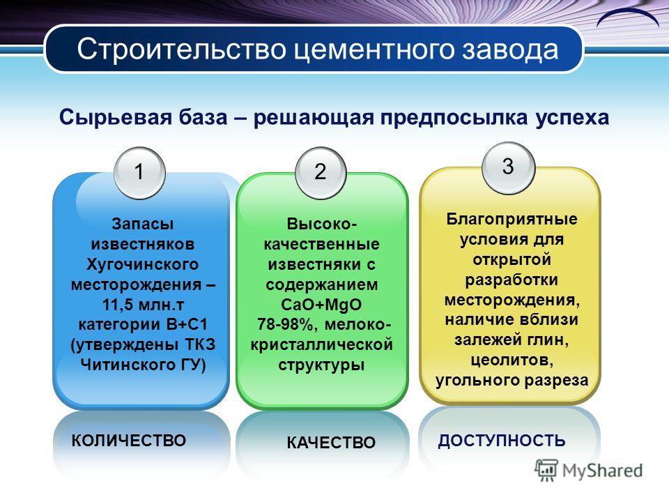 Строительство цементного завода КОЛИЧЕСТВО 1 Запасы известняков Хугочинского месторождения – 11,5 млн.т категории B+C1 (утверждены ТКЗ Читинского ГУ) 2 Высоко- качественные известняки с содержанием CaO+MgO 78-98%, мелоко- кристаллической структуры 3