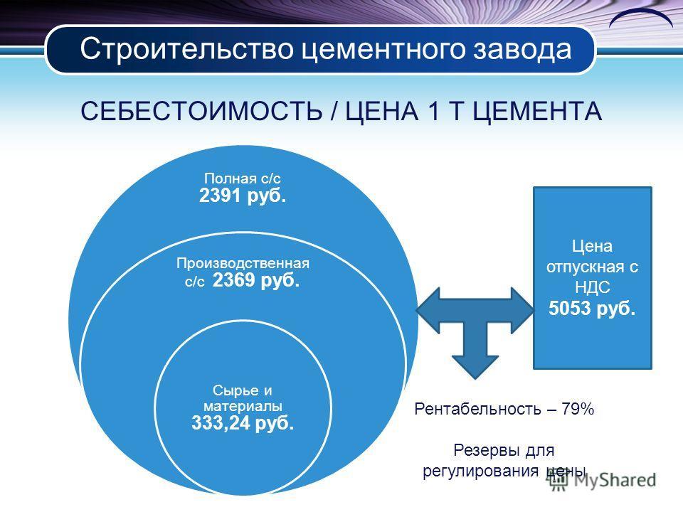 Строительство цементного завода СЕБЕСТОИМОСТЬ / ЦЕНА 1 Т ЦЕМЕНТА Полная с/с 2391 руб. Производственная с/с 2369 руб. Сырье и материалы 333,24 руб. Цена отпускная с НДС 5053 руб. Рентабельность – 79% Резервы для регулирования цены