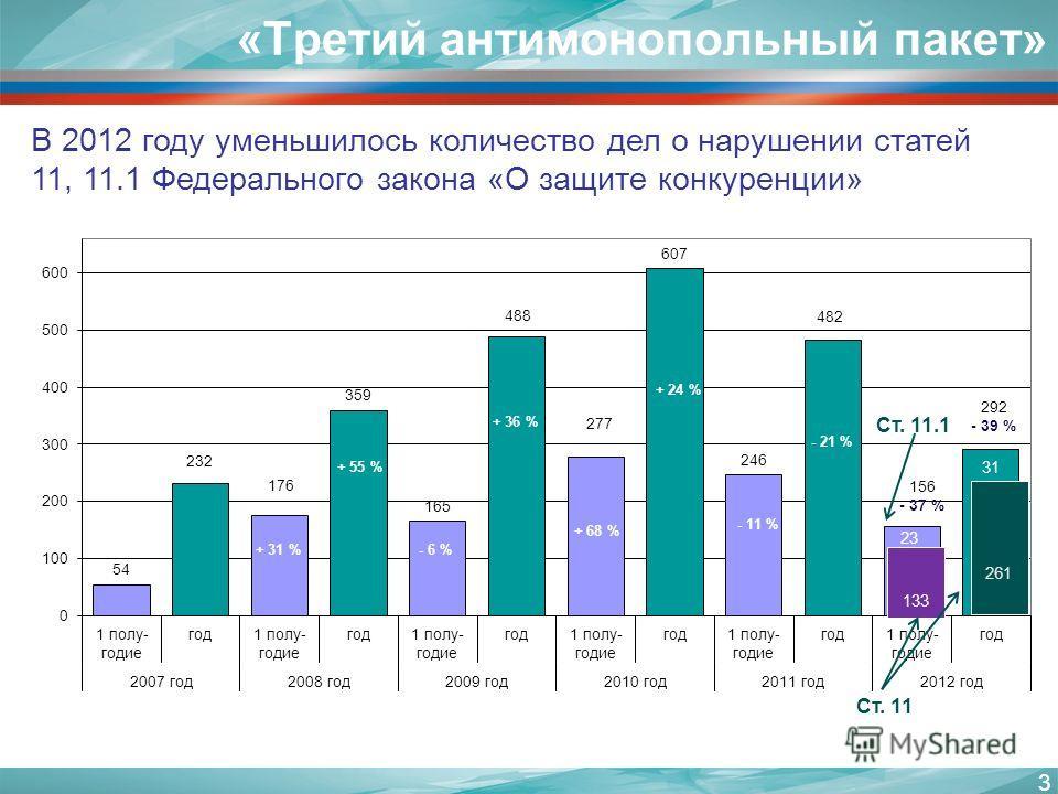 3 «Третий антимонопольный пакет» В 2012 году уменьшилось количество дел о нарушении статей 11, 11.1 Федерального закона «О защите конкуренции»