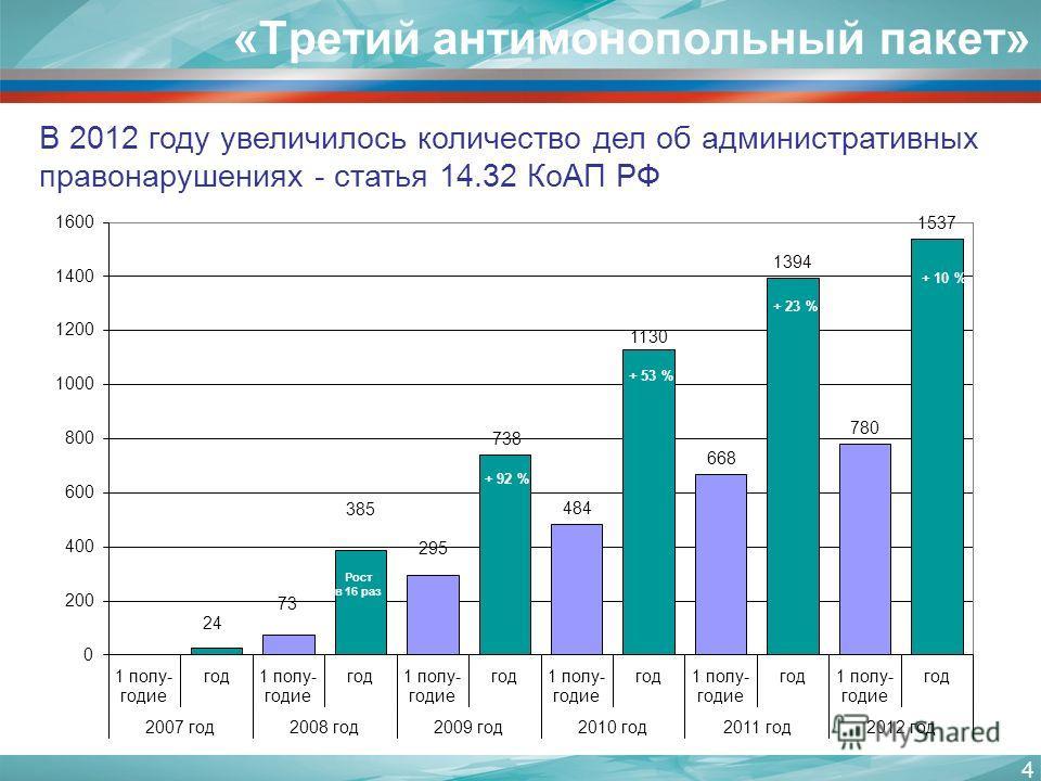4 В 2012 году увеличилось количество дел об административных правонарушениях - статья 14.32 КоАП РФ «Третий антимонопольный пакет»