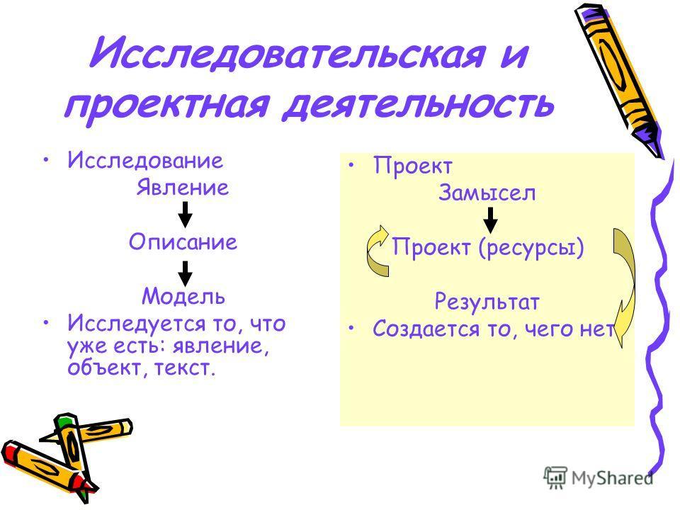 Исследование Явление Описание Модель Исследуется то, что уже есть: явление, объект, текст. Проект Замысел Проект (ресурсы) Результат Создается то, чего нет Исследовательская и проектная деятельность