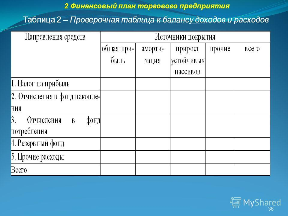 36 Таблица 2 – Проверочная таблица к балансу доходов и расходов 2 Финансовый план торгового предприятия