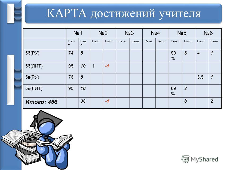 КАРТА достижений учителя 123456 Рез- т бал л Рез-тбаллРез-тбаллРез-тбаллРез-тбаллРез-тбалл 5б(РУ)74880 % 641 5б(ЛИТ)95101 5в(РУ)7683,51 5в(ЛИТ)901069 % 2 Итого: 45б 3682