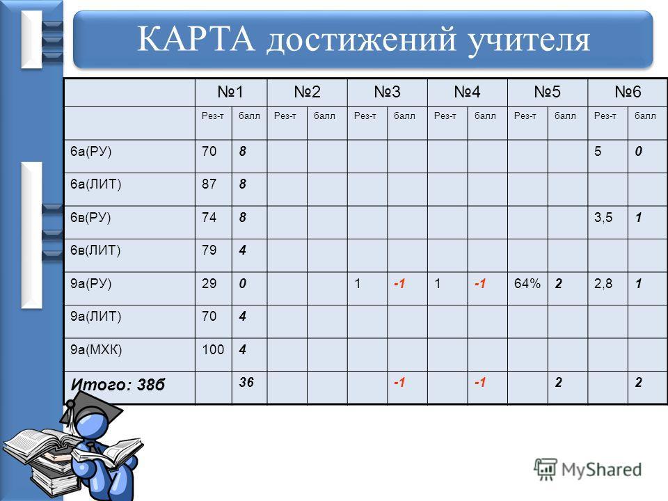 КАРТА достижений учителя 123456 Рез-тбаллРез-тбаллРез-тбаллРез-тбаллРез-тбаллРез-тбалл 6а(РУ)70850 6а(ЛИТ)878 6в(РУ)7483,51 6в(ЛИТ)794 9а(РУ)29011 64%22,81 9а(ЛИТ)704 9а(МХК)1004 Итого: 38б 36 22