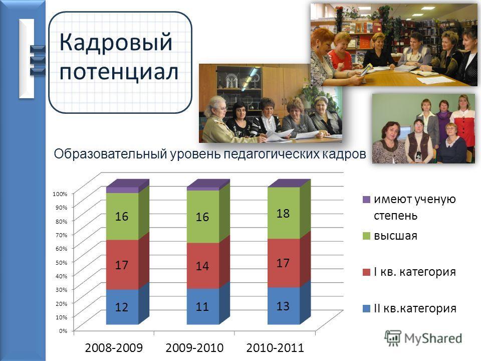 Кадровый потенциал Образовательный уровень педагогических кадров