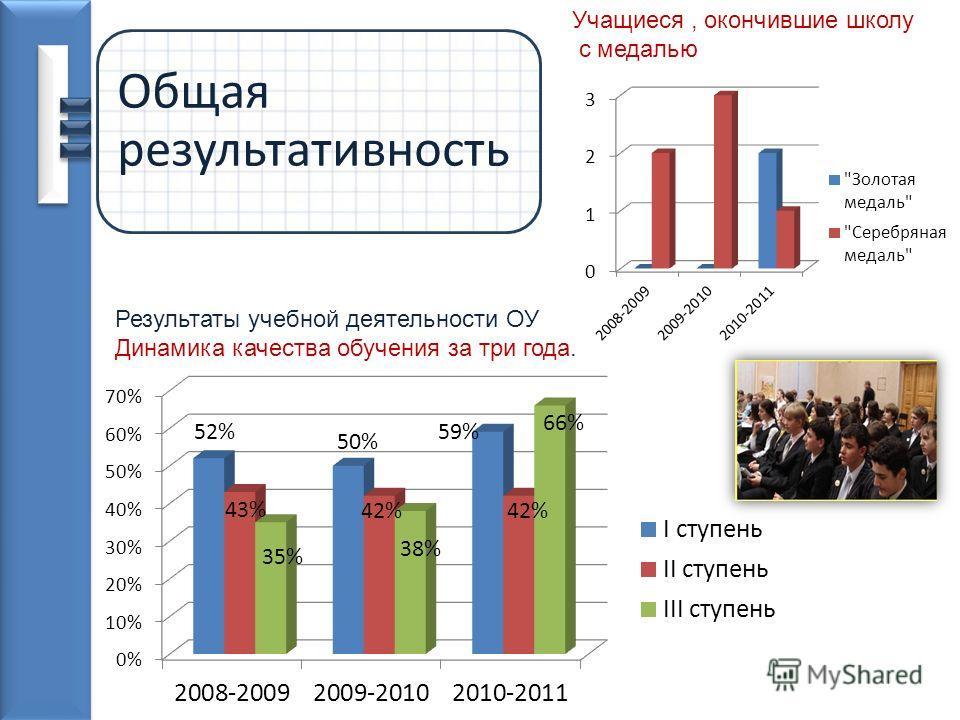 Общая результативность Результаты учебной деятельности ОУ Динамика качества обучения за три года. Учащиеся, окончившие школу с медалью
