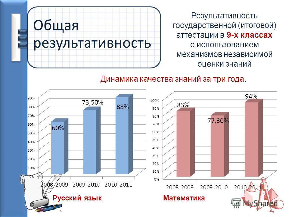 Общая результативность Результативность государственной (итоговой) аттестации в 9-х классах с использованием механизмов независимой оценки знаний Русский язык Динамика качества знаний за три года. Математика