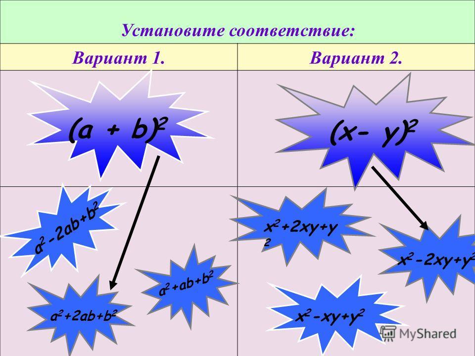 Установите соответствие: Вариант 1.Вариант 2. (a + b) 2 (х- у) 2 a 2 +ab+b 2 a 2 +2ab+b 2 a 2 -2ab+b 2 х 2 -2ху+у 2 х 2 -ху+у 2 х 2 +2ху+у 2