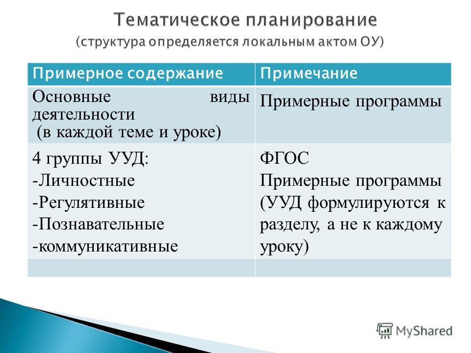 Примерное содержаниеПримечание Основные виды деятельности (в каждой теме и уроке) Примерные программы 4 группы УУД: -Личностные -Регулятивные -Познавательные -коммуникативные ФГОС Примерные программы (УУД формулируются к разделу, а не к каждому уроку