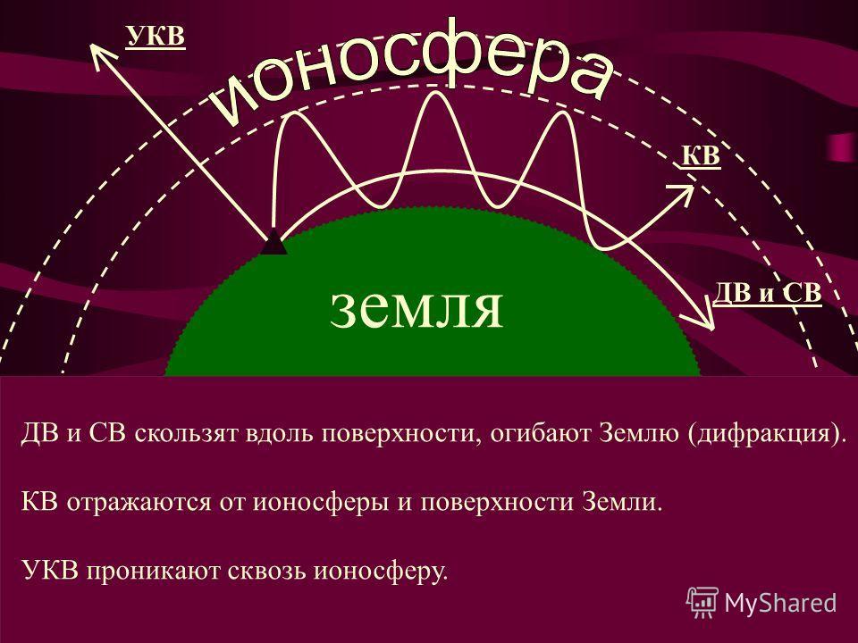 земля ДВ и СВ КВ УКВ ДВ и СВ скользят вдоль поверхности, огибают Землю (дифракция). КВ отражаются от ионосферы и поверхности Земли. УКВ проникают сквозь ионосферу.