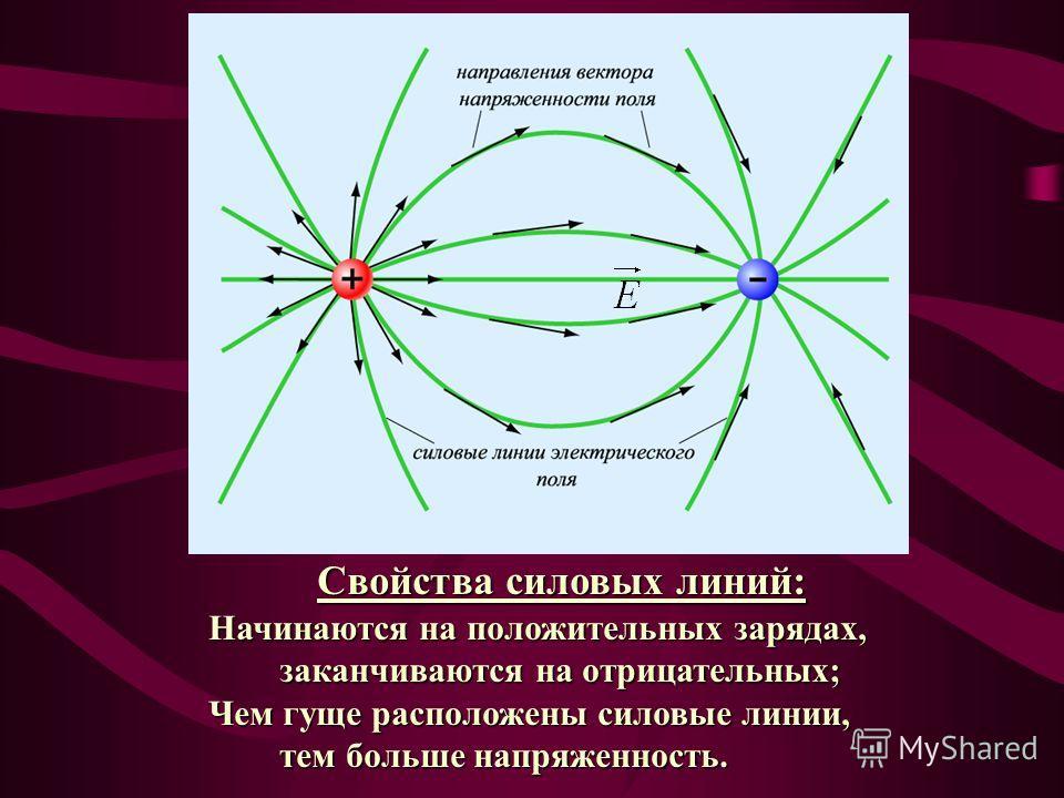 Свойства силовых линий: Свойства силовых линий: Начинаются на положительных зарядах, Начинаются на положительных зарядах, заканчиваются на отрицательных; заканчиваются на отрицательных; Чем гуще расположены силовые линии, Чем гуще расположены силовые