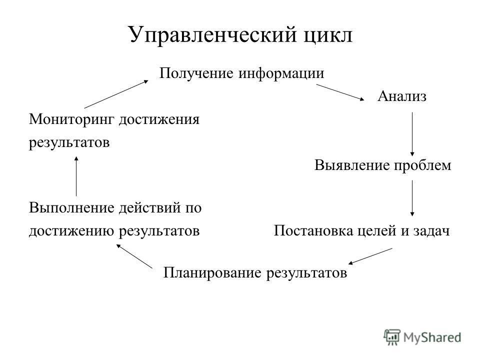 Управленческий цикл Получение информации Анализ Мониторинг достижения результатов Выявление проблем Выполнение действий по достижению результатов Постановка целей и задач Планирование результатов