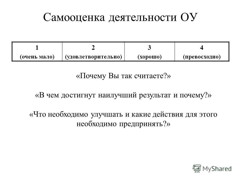 Самооценка деятельности ОУ 1 (очень мало) 2 (удовлетворительно) 3 (хорошо) 4 (превосходно) «Почему Вы так считаете?» «В чем достигнут наилучший результат и почему?» «Что необходимо улучшать и какие действия для этого необходимо предпринять?»