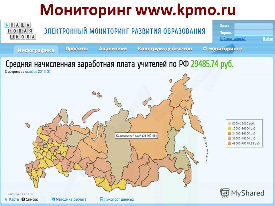 Мониторинг www.kpmo.ru