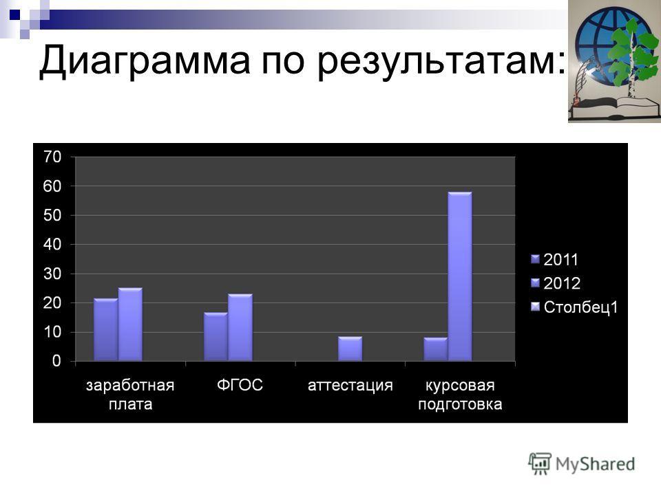 Диаграмма по результатам: