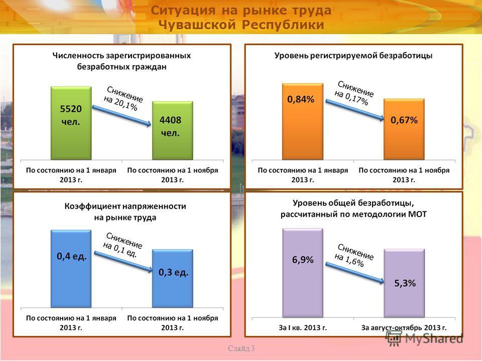 Ситуация на рынке труда Чувашской Республики Слайд 3 Снижение на 20,1% Снижение на 0,17% Снижение на 0,1 ед. Снижение на 1,6%