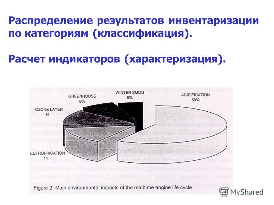 Распределение результатов инвентаризации по категориям (классификация). Расчет индикаторов (характеризация).