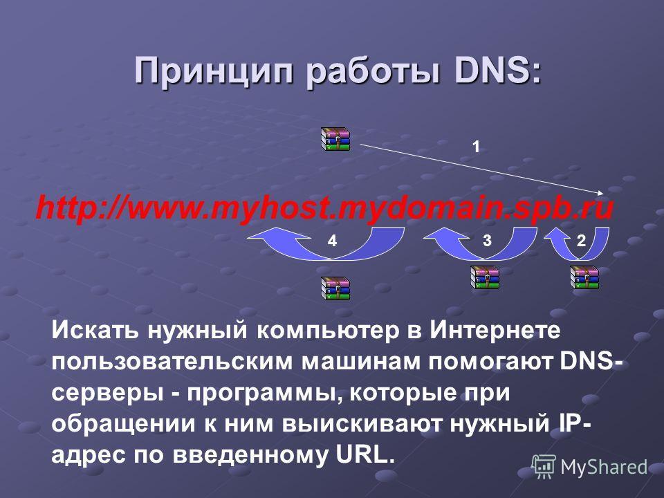 http://www.myhost.mydomain.spb.ru Принцип работы DNS: 1 234 Искать нужный компьютер в Интернете пользовательским машинам помогают DNS- серверы - программы, которые при обращении к ним выискивают нужный IP- адрес по введенному URL.
