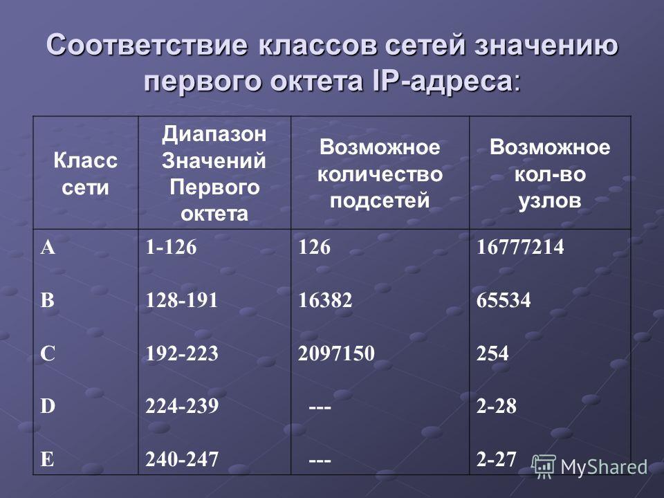Соответствие классов сетей значению первого октета IP-адреса: Класс сети Диапазон Значений Первого октета Возможное количество подсетей Возможное кол-во узлов АВСDЕАВСDЕ 1-126 128-191 192-223 224-239 240-247 126 16382 2097150 --- 16777214 65534 254 2