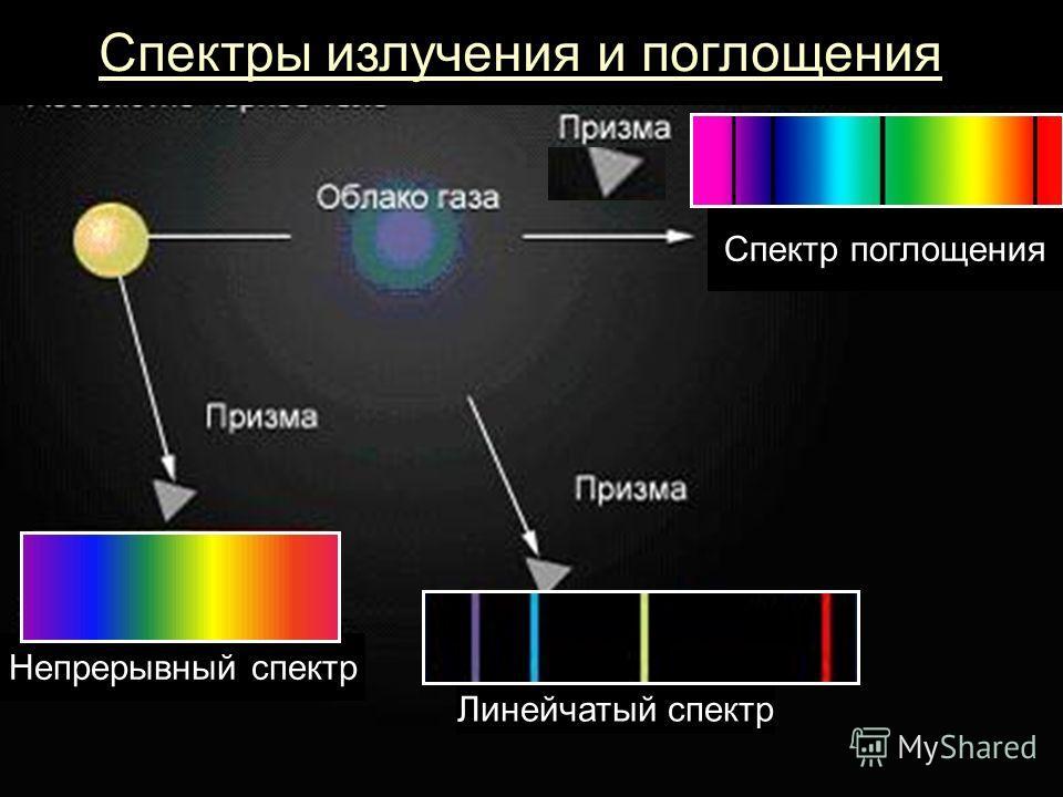 Спектры излучения и поглощения Линейчатый спектр Спектр поглощения Непрерывный спектр